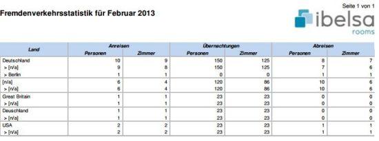 Fremdenverkehrsstatistik - Übernachtungen eines Monats gruppiert nach Land