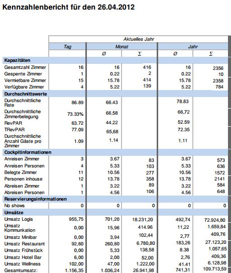 Kennzahlenbericht - Die wichtigsten Zahlen auf einen Blick