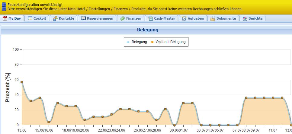 ibelsa Hotelsoftware FAQ Finanzkonfiguration unvollständig: Gelber Banner in ibelsa