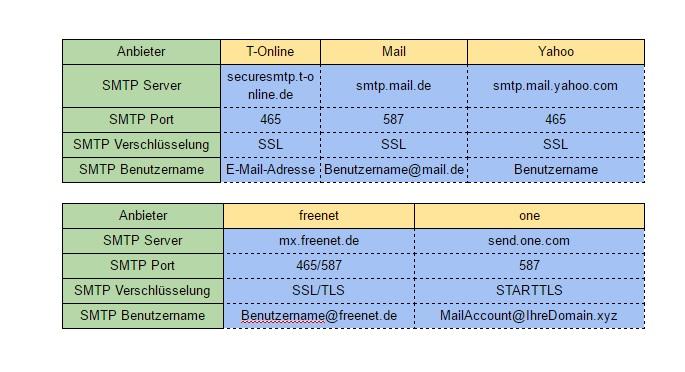 ibelsa Hotelsoftware FAQ ibelsa E-Mail Einstellungen